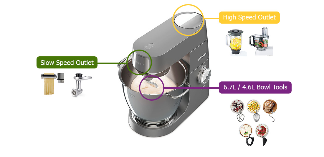 kenwood stand mixer attachment outlets infographics